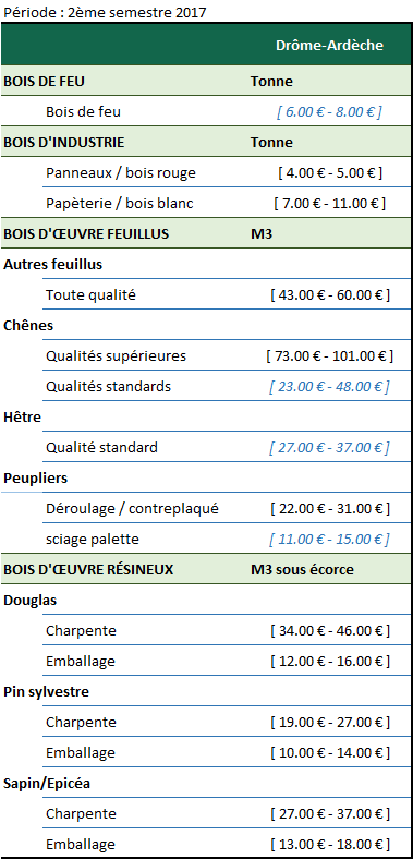 Activité économique - Drôme - Ardèche - 01-18