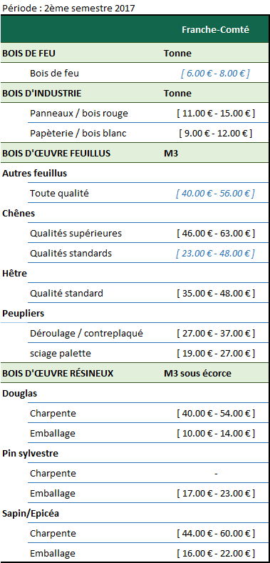 Activité économique - Franche-Comté - 01-18