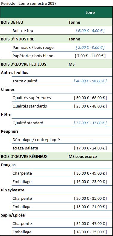 Activité économique - Loire - 01-18