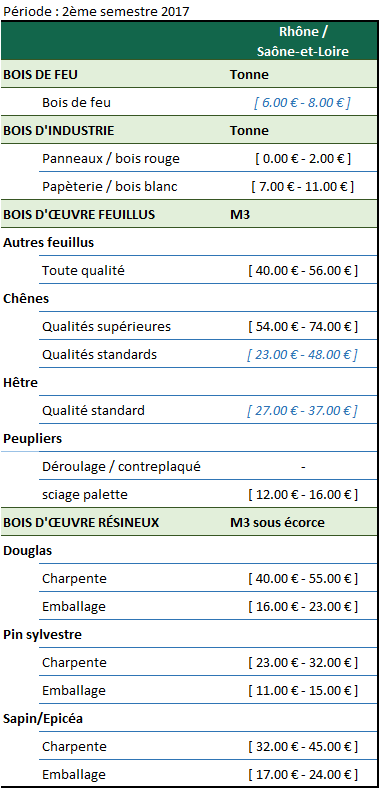 Activité économique - Rhône - Saône-et-Loire - 01-18